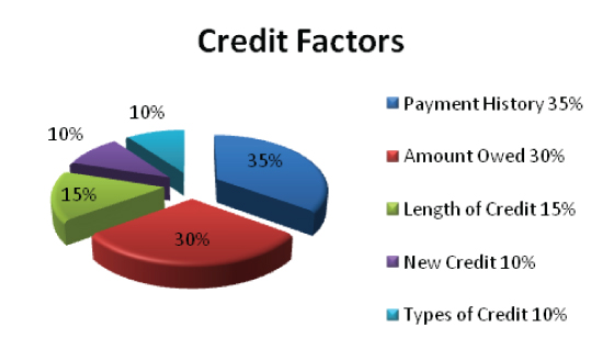 factors making up your fico