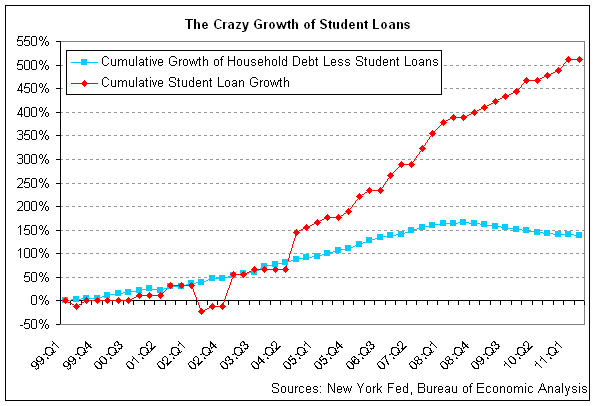growth of student loan debt